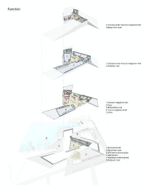 Kulturmuseum mit drei Ahnen, Diagramm