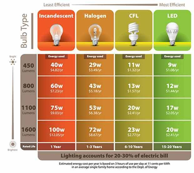 Incandescent Vs Compact Florescent Vs Led Energy Saving Light Bulbs Energy Efficient Light Bulbs Energy Efficient Bulbs