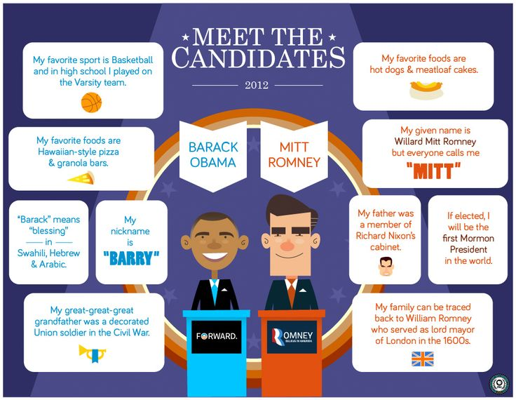 Meet The 2012 Presidential Candidates: Infographic from The PBS KIDS Democracy Project