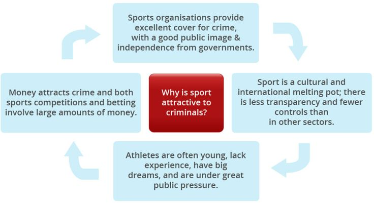 Why is sport attractive to criminals?