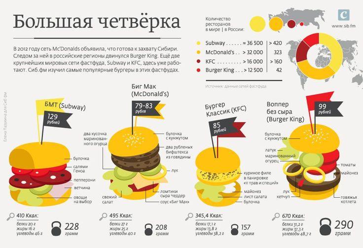 Инфографика: большая четверка