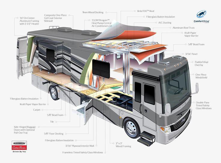 Coach House Rv >> Ventana LE motor coach specs | Newmar | RV Diesel Small/Medium Class A | Pinterest | Rv