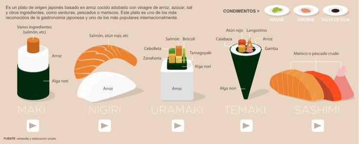 Los cinco tipos de sushi más consumidos