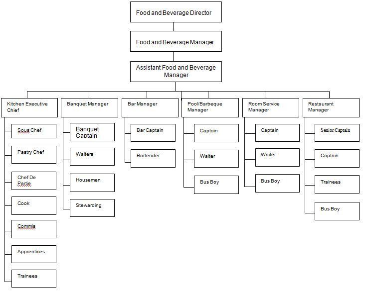 Large Hotel Organization Chart Image Of Hotel Radisson Google