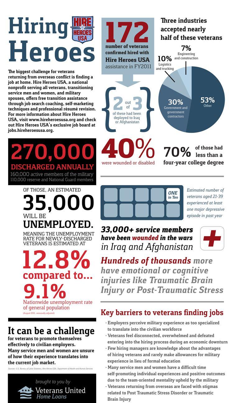 Veteran Employment. Veterans apply for caregiving jobs in