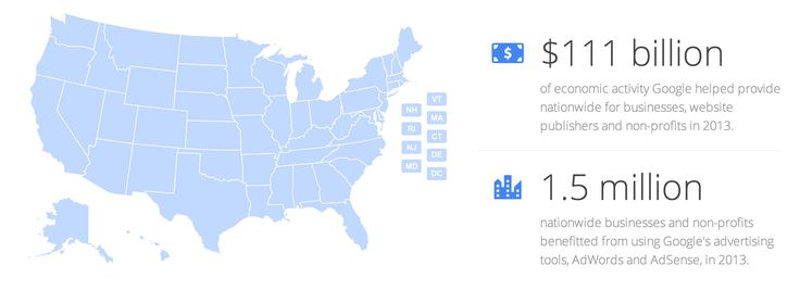 Google boasts that it generated $111 billion in economic activity for 1.5 million US businesses in 2013