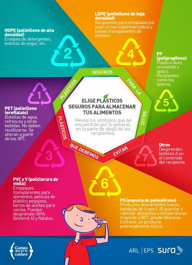 Elige plásticos seguros para tus alimentos