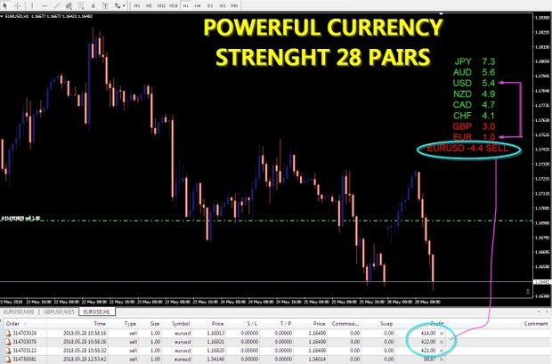 Free Powerful Currency Strength 28 Pairs