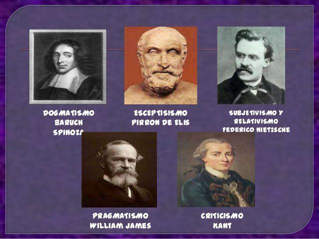 DOGMATISMO  Baruch  Spinoza    ESCEPTISISMO  Pirron de Elis    PRAGMATISMO  William James    SUBJETIVISMO Y  RELATIVISMO  Federico Nie...