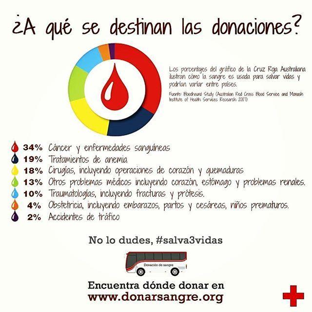 """Cuando donas sangre, ¿sabes en cuántas ocasiones puede necesitarse tu """"pequeña-gran"""" ayuda? ¡En este gráfico de la @redcrossau te contamos los detalles!  Y para más información, entra en www.donarsangre.org  y #Salva3Vidas 😊"""