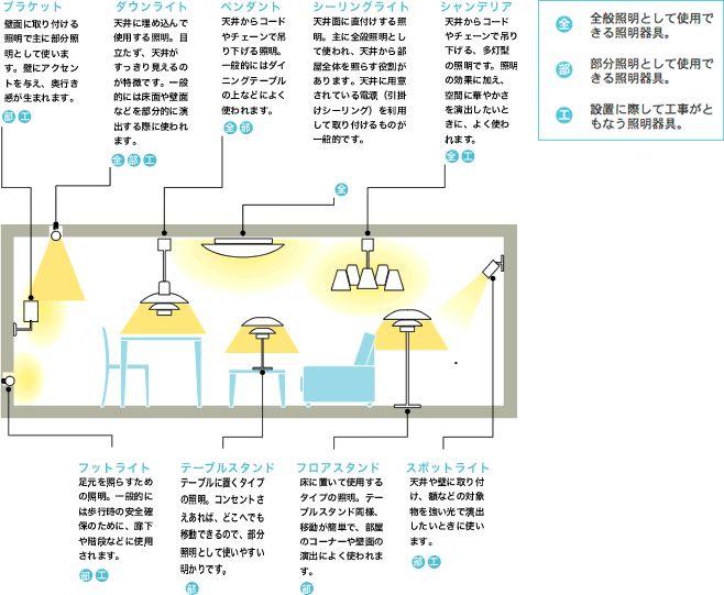 照明の上手な選び方| ACTUS(アクタス) インテリア・家具・ソファ・チェア・テーブル・ギフト