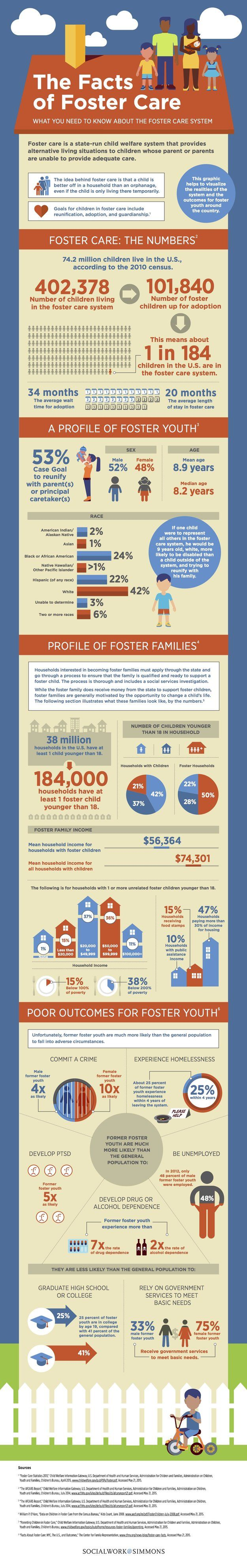 Facts on Foster Care {infographic}