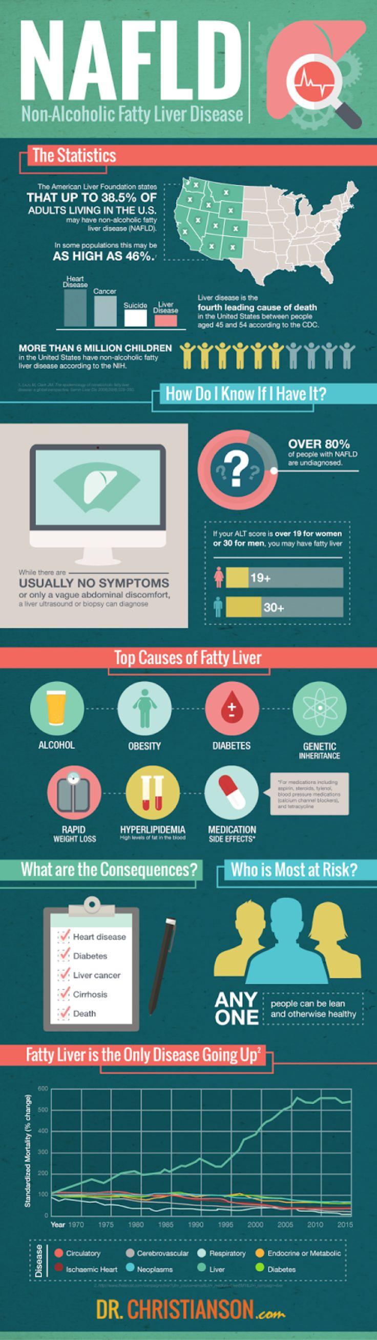 NAFLD Non-Alcoholic Fatty Liver Disease
