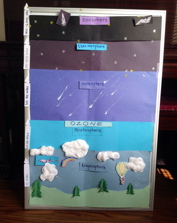 """Layers of earths atmosphere  interactive board that allows children to place items """"into"""" each layer.  (Trees, clouds, airplane, stars, satellite, names of layers, miles) I glued tooth picks to the back of each interactive piece, that were then stuck into little slits in the layers."""