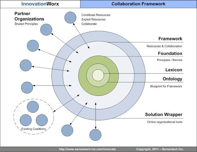 Defining Virtual Collaboration ~ Technovation Talks