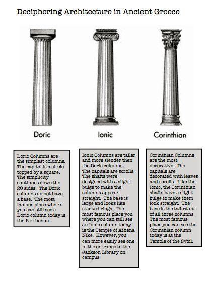 Greek Architecture Columns Types