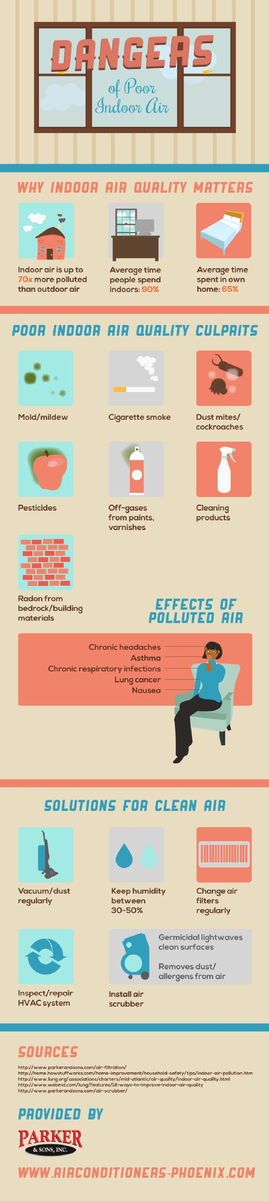 Mold, cigarette smoke, dust mites, pesticides, cleaning products, and even radon from building materials can all negatively affect the air quality in a home. This infographic from an AC repair company in Phoenix provides more air quality info.