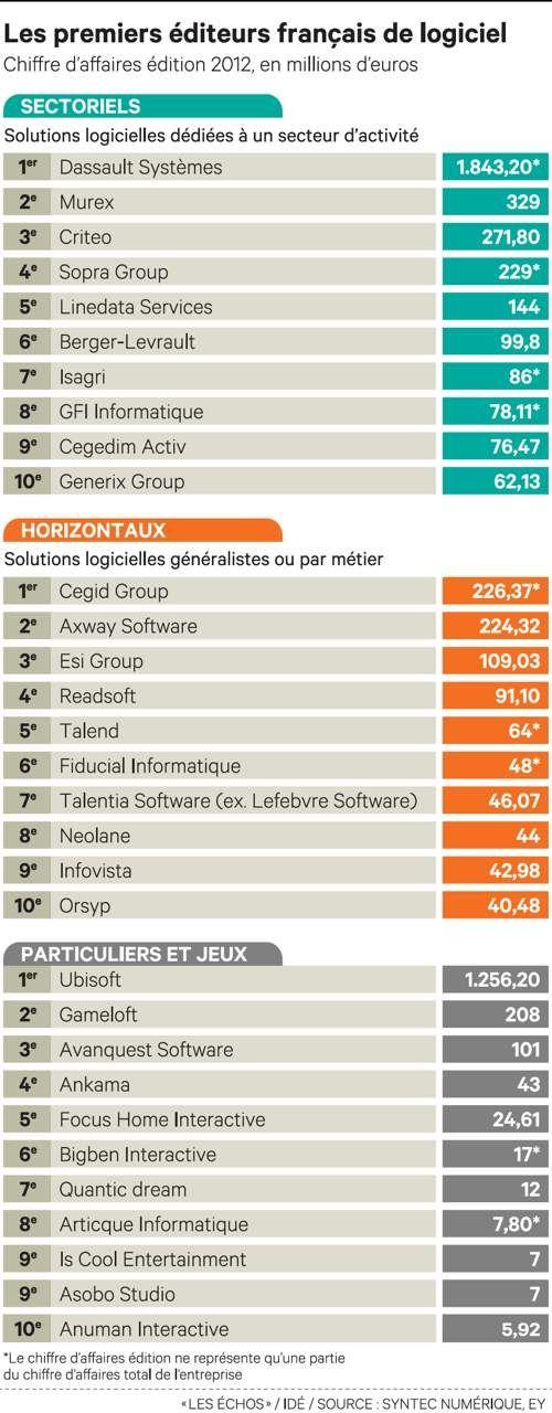 TOP250 Editeurs EY SYNTEC