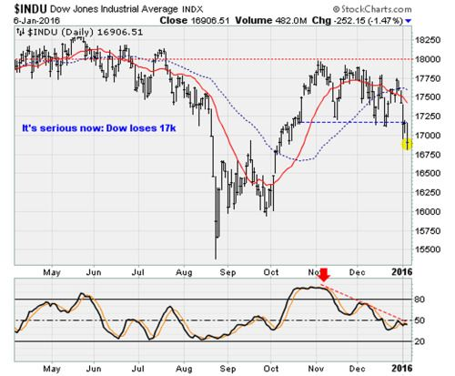 Dow Jones Industrial Average Up Today as China Stocks Stabilize... #DowJones: Dow Jones Industrial Average Up Today as China… #DowJones