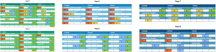 Thumbnail image of tables linking sub-strands of the Australian Curriculum: English by Year level to units of work
