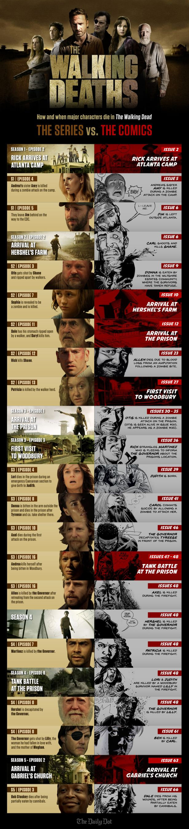 The Walking Dead Infographic: The Series vs. The Comics -- How and when major characters die...
