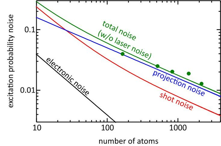 Researchers from the Physikalisch-Technische Bundesanstalt (PTB) have thoroughly analyzed the noise processes in their optical lattice clock with neutral strontium atoms. This analysis proves that their optical atomic clock has reached the best stability worldwide thanks to a newly developed laser system whose frequency is extremely stable. This allows high-precision measurements in a short time and considerably facilitates the future reduction of the total measurement uncertainty down to a…