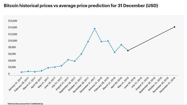 Reposting Cryptocurrencyunmasked Bitcoin Price Prediction Expect Price To Double By The End Of 2018 Speaking To The Indepe Bitcoin Bitcoin Price Predictions