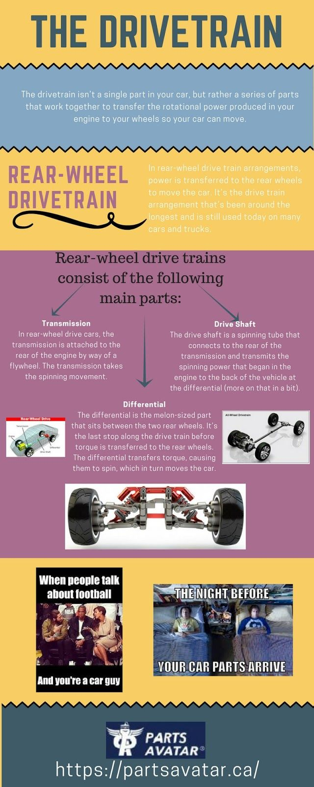 Do you know about Drivetrain ?? Dont have any idea?? then check out this interesting infographic and get some knowledge about this hidden component of car !! Is your car drive train damaged? Want to buy new car body parts at affordable prices? Say no more! Partsavatar.ca is here at your service.  If you're on the hunt for an online car parts store that has everything that you need, then look no further than Partsavatar.ca!  Whatever your car's