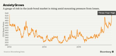 Junk Bonds Are Tanking and Icahn Says Meltdown `Just Beginning'