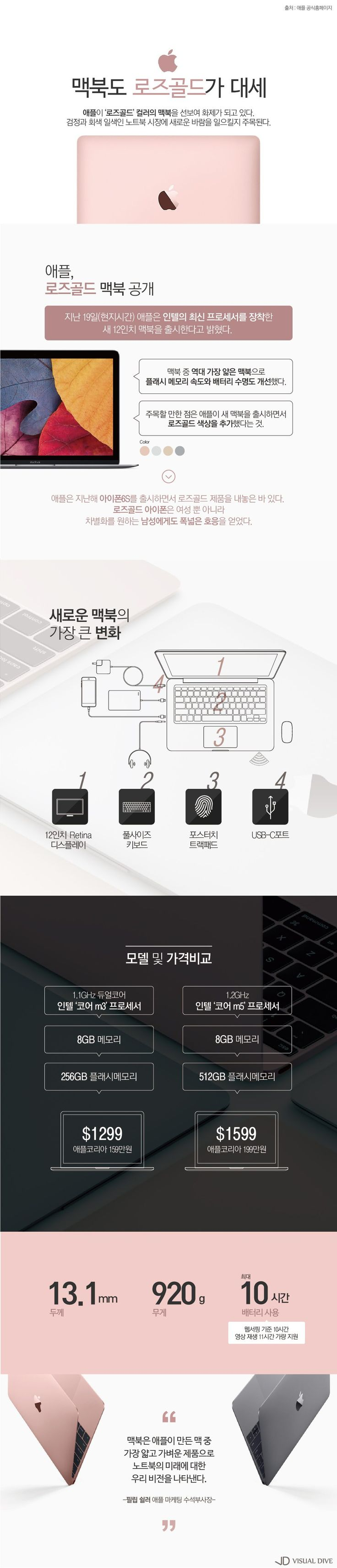 애플, 로즈골드 맥북 출시로 소비자 '취향저격' [인포그래픽] #macbook / #Infographic ⓒ 비주얼다이브 무단 복사·전재·재배포 금지