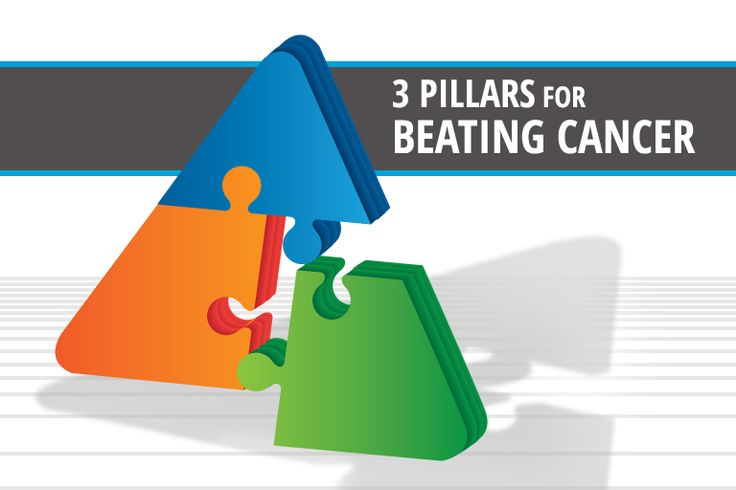 Use the three pillars for beating cancer – the survival triangle – to beat the root causes of cancer.