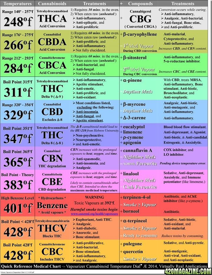 Temperature chart for when cannabinoids are vaporized