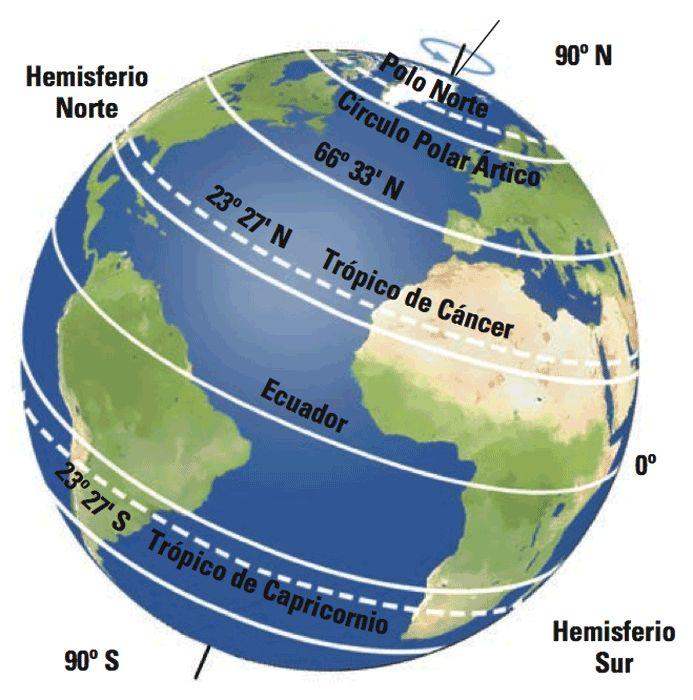 Introducción Taller 1 La Latitud Y La Longitud Representamos Cualquier Punto De La Ciencias De La Tierra Enseñanza De La Geografía Libros De Matemáticas