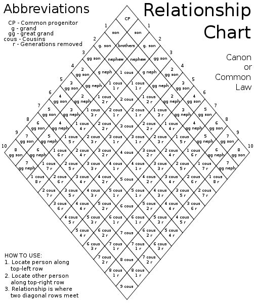 Canon Law Relationship Chart. A handy tool for genealogy projects and explaining ancestry and family relationships.