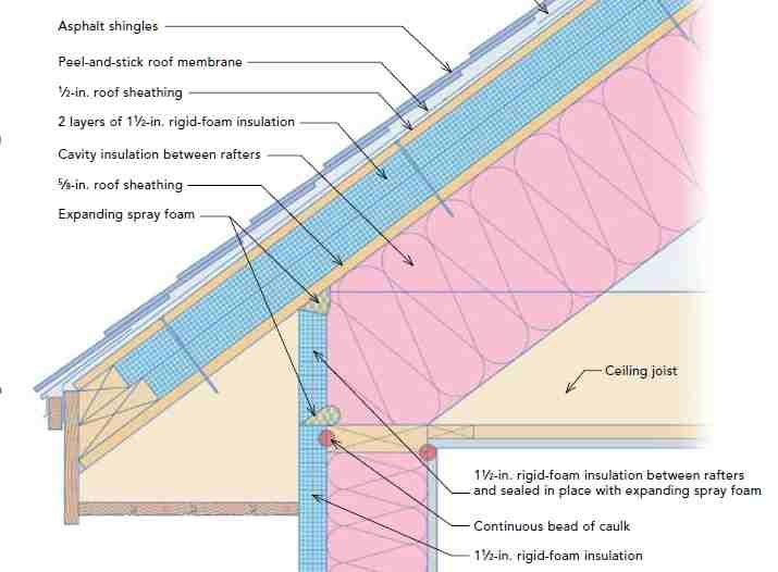 Pin By Guy Lubroth On Sips Membrane Roof Roof Sheathing Cavity Insulation