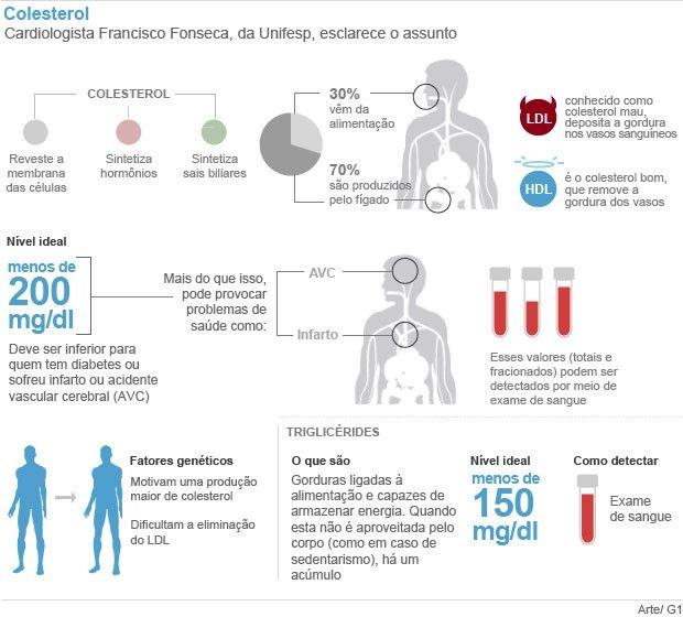 Gordura é essencial na dieta, mas é preciso tomar cuidado com excesso http://glo.bo/1rX8cv5