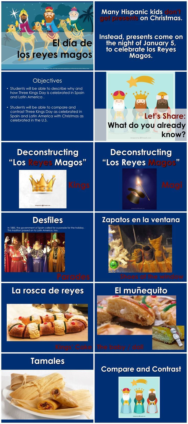 Reyes Magos 60 minute lesson for BEGINNING Spanish - Powerpoint, student handouts - By Sol Azúcar