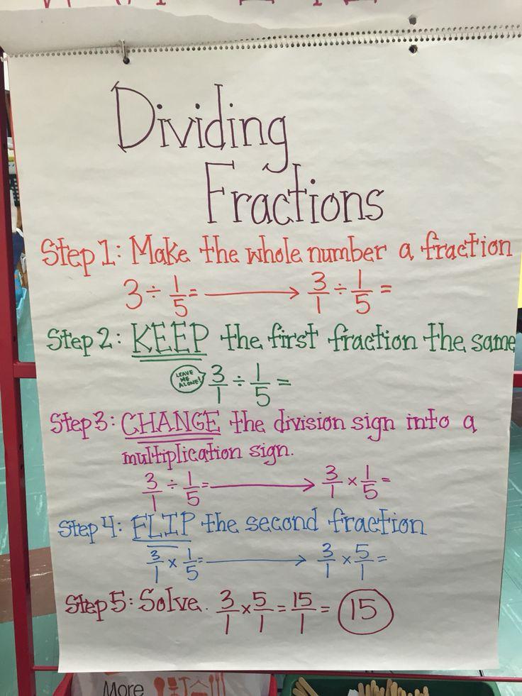 Dividing fractions anchor chart