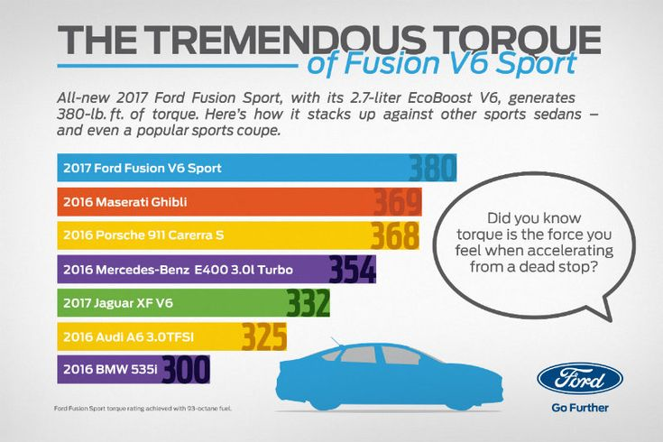 2017 Ford Fusion Sport Has All The Torque - 2017 Ford Fusion V6 Sport Forum