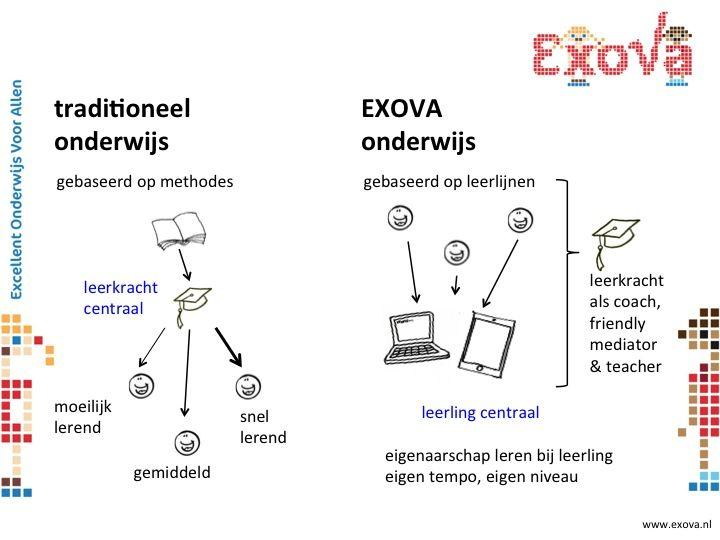 EXOVA-onderwijs is gebaseerd op leerlijnen, waardoor de leerling eigenaar kan worden van zijn/haar eigen leren.