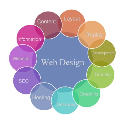 #ZebaCreations Pvt.ltd. provides with the quality #WebDesign services in order to flourish you #business with new and attractive look to reach your targeted #audiences in the way you want visit: http://www.zebacreations.com/