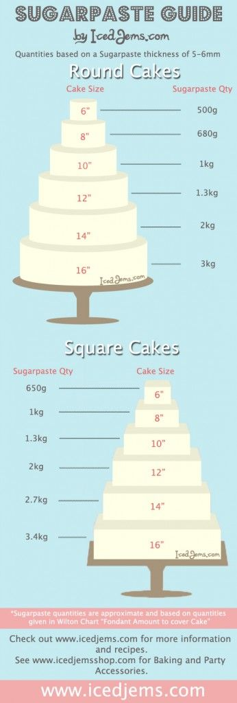 How much sugarpaste you need