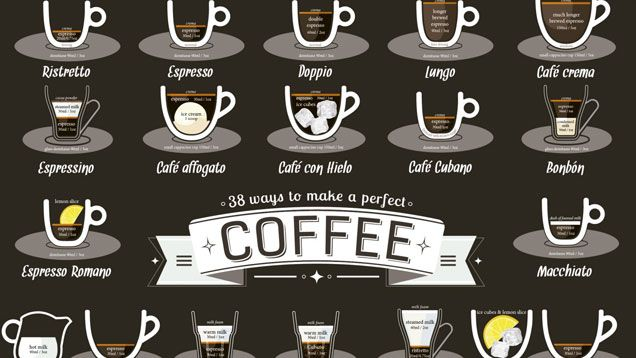 "Don't know a ristretto from an espressino? Want to mix up your coffee options to include more uncommon drinks (some with names like the ""dead eye"" and ""long black"")? Then here's an infographic worthy of posting in your kitchen."