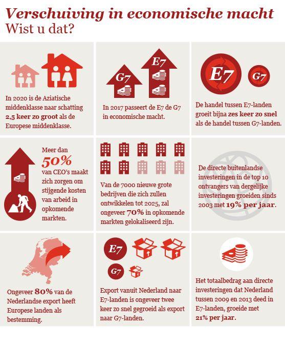 Megatrends - Infographic 'Verschuiving in economische macht'  Zie voor meer informatie www.pwc.nl/megatrends