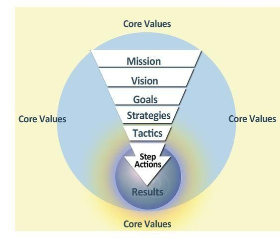 model for strategic change Part 6—references for strategic planning  revised five-year program logic  model (7) aligned  description of changes to program activities based on.