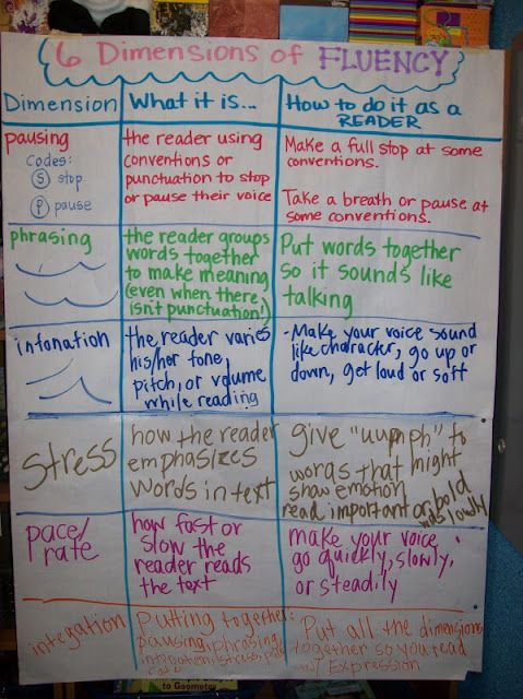 557 Best Images About Anchor Charts On Pinterest Making