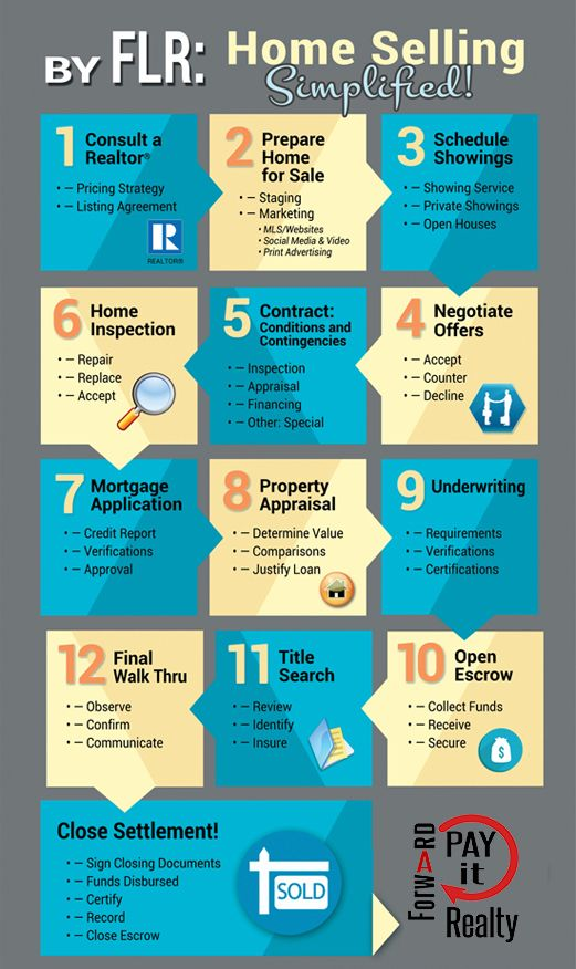 Home Selling Simplified : In just 10-steps!! #RealEstate # ...