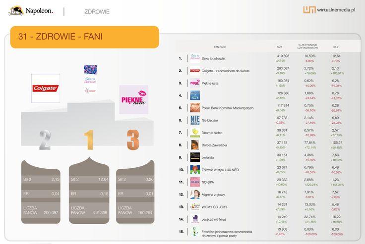 """15 największych fan page'y w kategorii """"Zdrowie"""" w sierpniu 2013. Dane pochodzą z raportu Social Brand Footprint opracowanego przez Napoleoncat.com platformę do zarządzania i analizy mediów społecznościowych. Raport ilustruje aktywność marek na Facebooku, YouTube i Twitterze."""