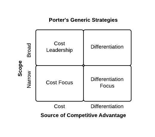 porte s generic strategy for nokia Porter's generic strategy powerpoint template michael porter defined the generic strategies as a category scheme consisting of 3 general types of strategies that are commonly used by businesses to achieve and maintain competitive advantage.