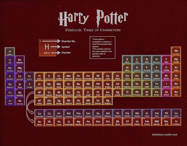 322 best Chemistry images on Pinterest Chemistry classroom - new periodic table chloride symbol